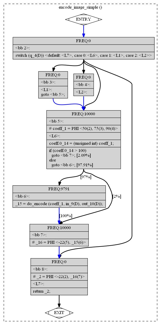 Внутреннее устройство и оптимизации компилятора GCC